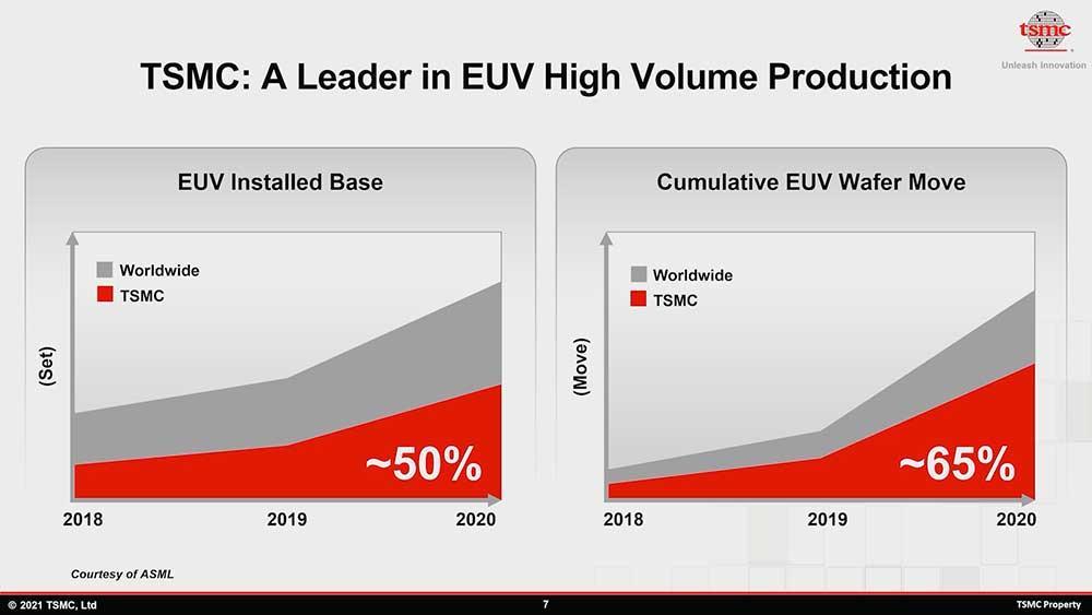 TSMC-production-EUV-2018-2020