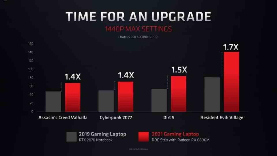 AMD RX 6800M