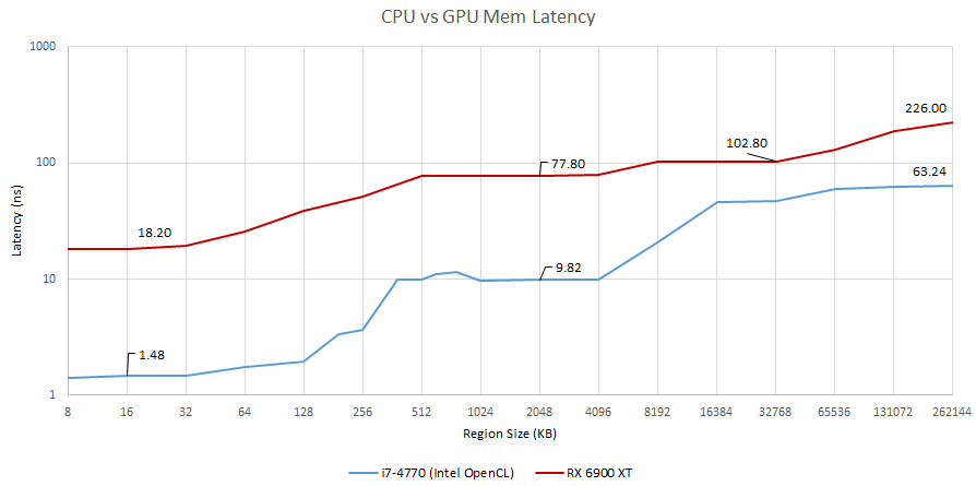 GPU CPU memory latency