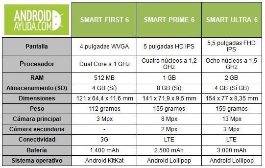 New Vodafone phones