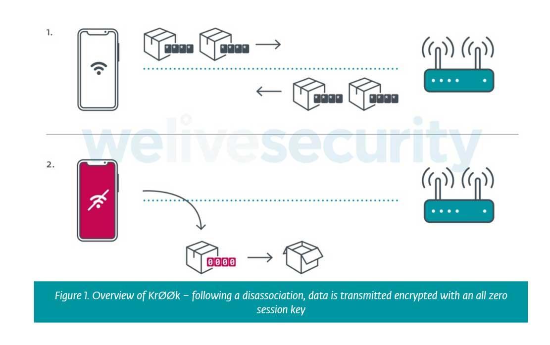 krook wifi vulnerability