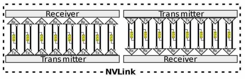 NVLink links