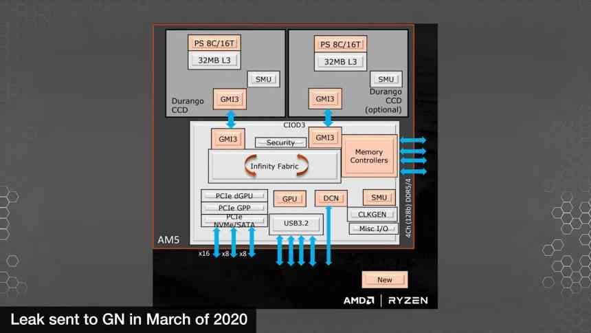AMD Raphael Zen 4 Ryzen