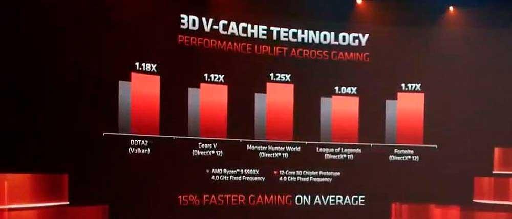 AMD-Zen-3 +