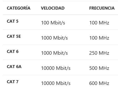 Ethernet network cable category table