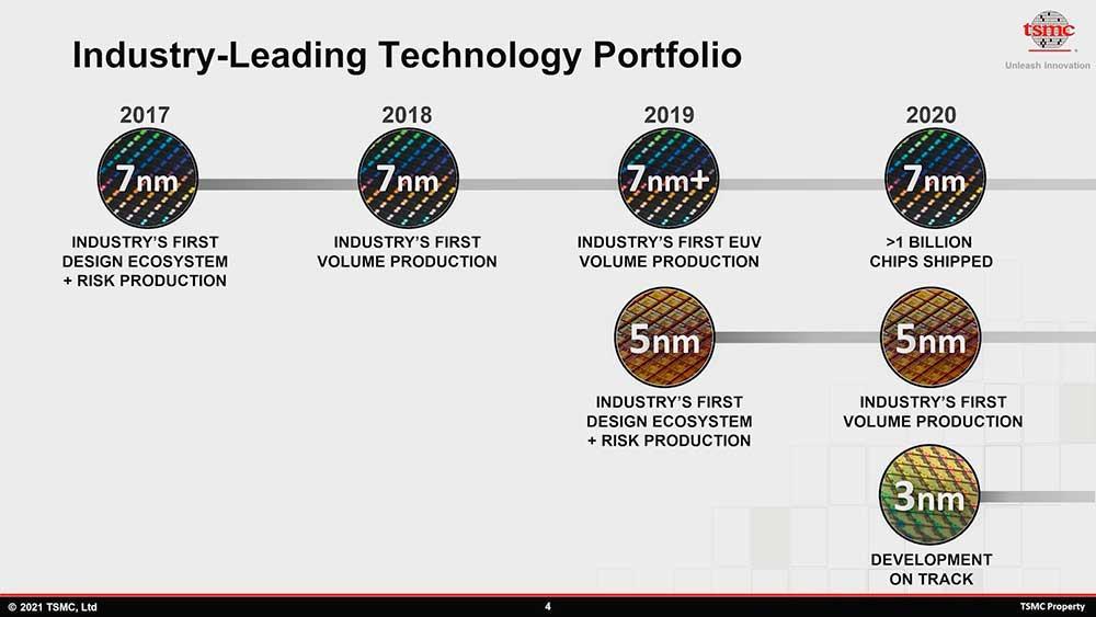 TSMC-roadmap-portfolio-7-nm-5-nm-3-nm