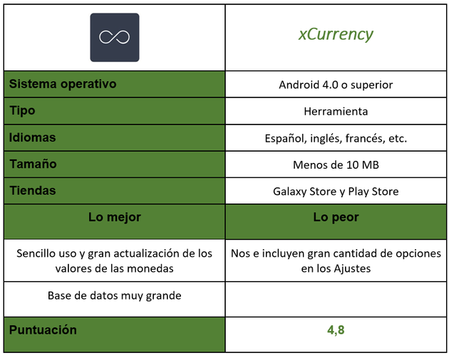 XCurrency application table