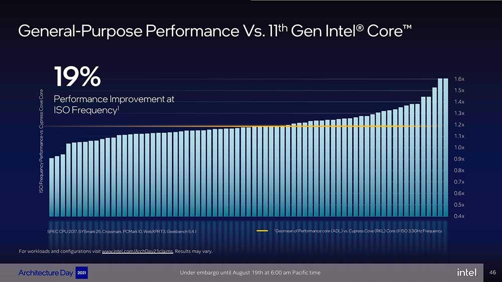 Intel-Architecture-Day-2021_Pressdeck_Final_EMBARGO-compressed-046