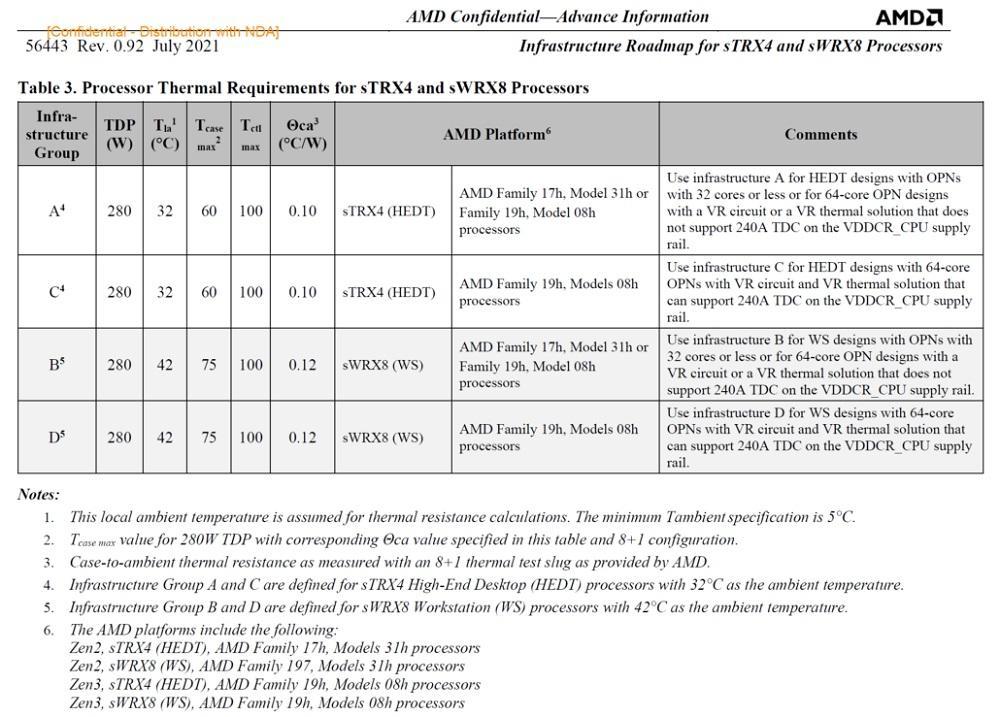 AMD Ryzen Threadripper 5000 cores